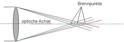Grafik zur chromatischen Aberration