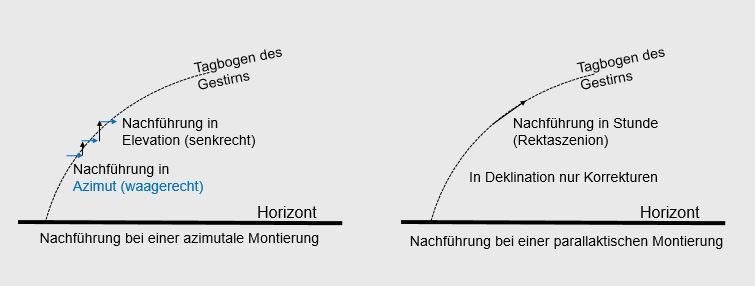 Unterschiede der Nachführsysteme